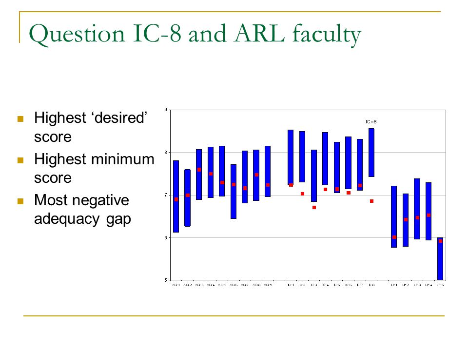 Question IC-8 and ARL faculty Highest 'desired' score Highest minimum score Most negative adequacy gap