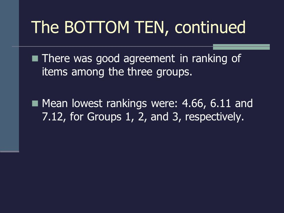 The BOTTOM TEN, continued There was good agreement in ranking of items among the three groups. Mean lowest rankings were: 4.66, 6.11 and 7.12, for Gro