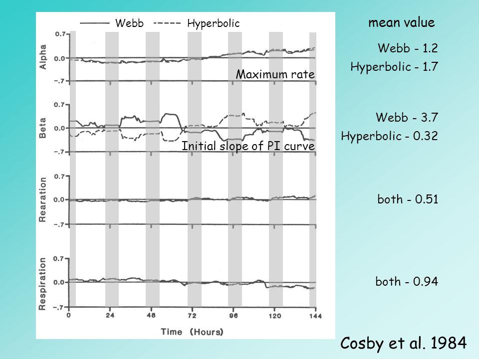 WebbHyperbolic Webb - 1.2 Hyperbolic - 1.7 Webb - 3.7 Hyperbolic - 0.32 both - 0.51 both - 0.94 Cosby et al. 1984 mean value Maximum rate Initial slop