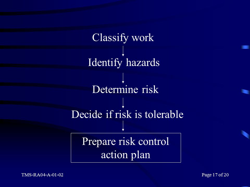 TMS-RA04-A-01-02Page 17 of 20 Classify work Identify hazards Determine risk Decide if risk is tolerable Prepare risk control action plan