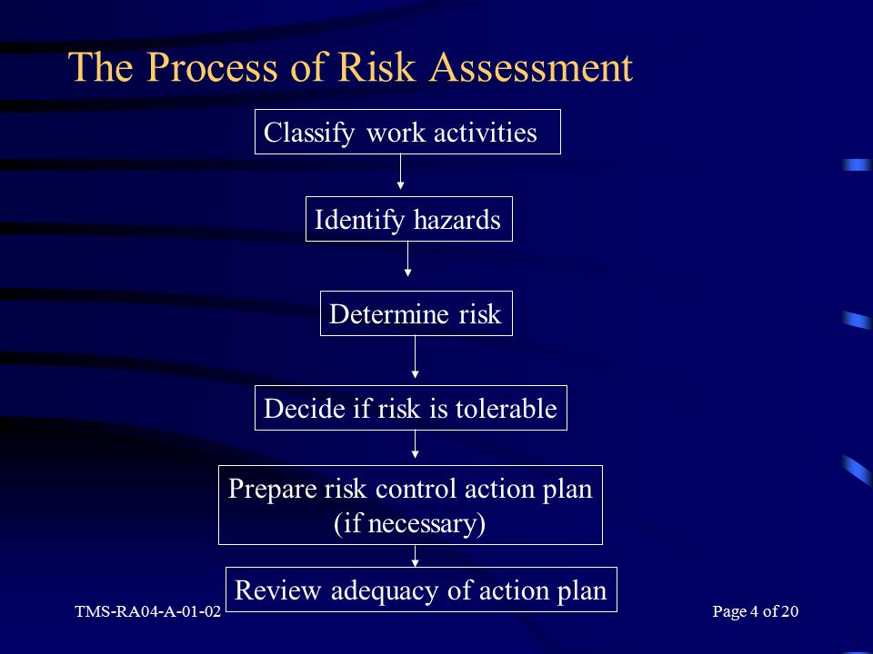 TMS-RA04-A-01-02Page 4 of 20 The Process of Risk Assessment Classify work activities Identify hazards Determine risk Decide if risk is tolerable Prepare risk control action plan (if necessary) Review adequacy of action plan