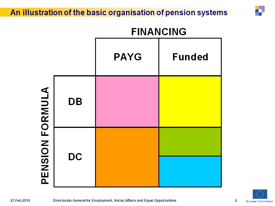 European Commission 23 Feb 2010Directorate-General for Employment, Social Affairs and Equal Opportunities2 An illustration of the basic organisation of pension systems
