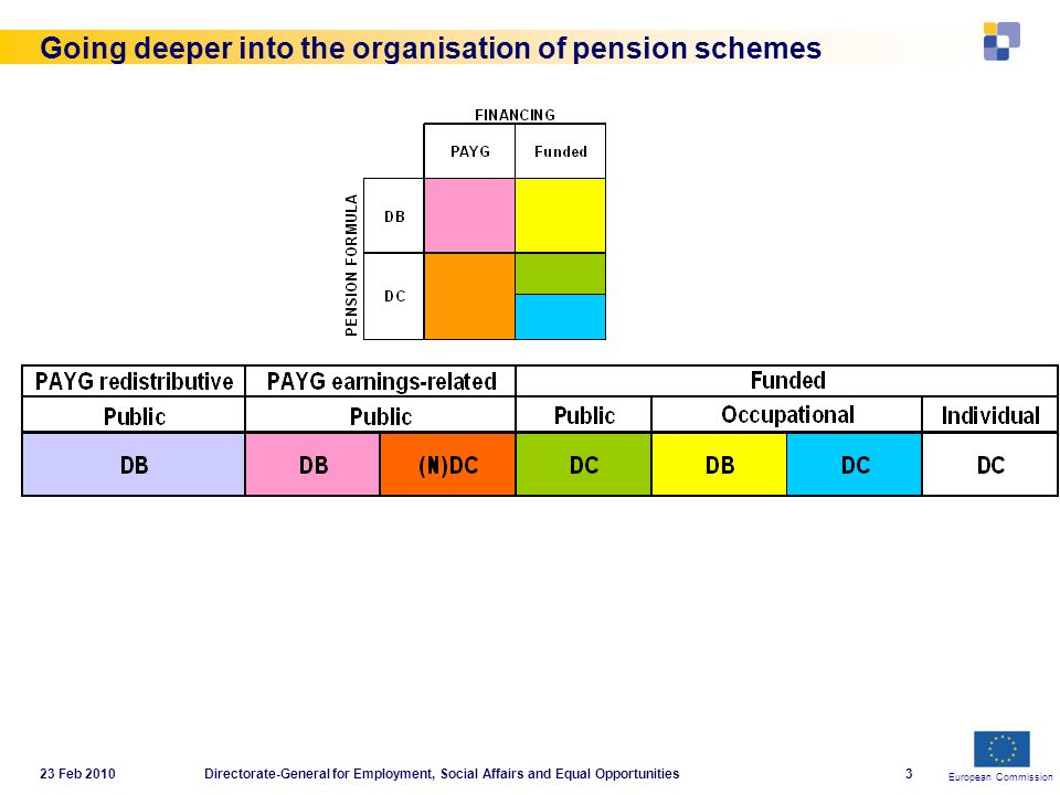 European Commission 23 Feb 2010Directorate-General for Employment, Social Affairs and Equal Opportunities3 Going deeper into the organisation of pension schemes