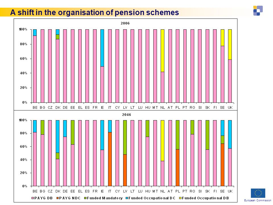 European Commission 23 Feb 2010Directorate-General for Employment, Social Affairs and Equal Opportunities ─ Unit9 Future roles of public payg and private funded pensions in the EU Contribution of funded schemes to retirement income set for radical increase But public PAYG schemes will remain principal source of pensioner income in all but a few Member States