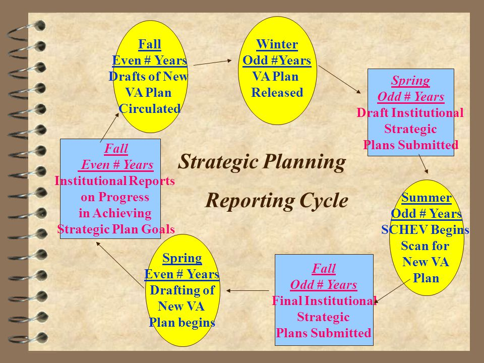 Winter Odd #Years VA Plan Released Spring Odd # Years Draft Institutional Strategic Plans Submitted Summer Odd # Years SCHEV Begins Scan for New VA Pl