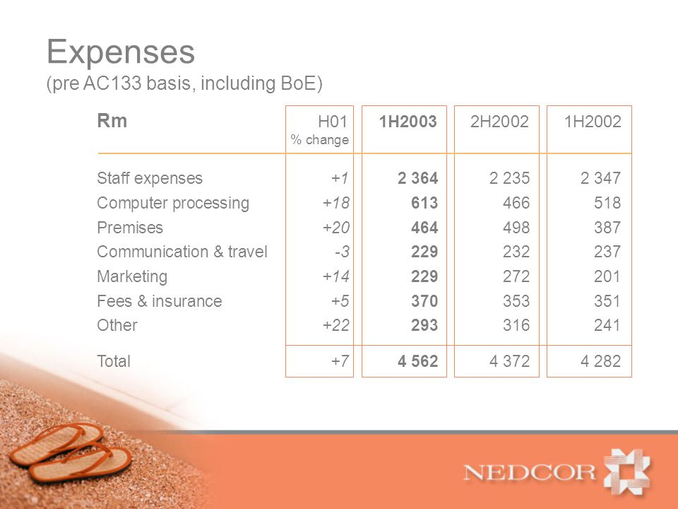 Expenses Rm H011H20032H20021H2002 % change Staff expenses+12 3642 2352 347 Computer processing+18613466518 Premises+20464498387 Communication & travel-3229232237 Marketing+14229272201 Fees & insurance+5370353351 Other+22293316241 Total+74 5624 3724 282 (pre AC133 basis, including BoE)