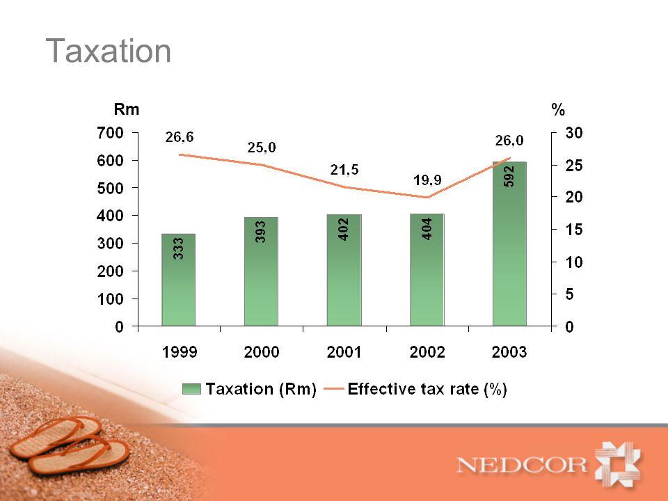 Taxation Rm%