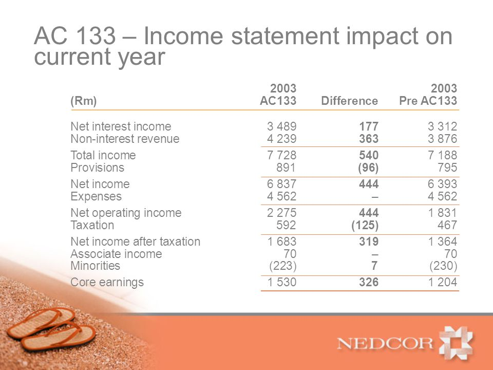 AC 133 – Income statement impact on current year 2003 (Rm) AC133Difference Pre AC133 Net interest income 3 4891773 312 Non-interest revenue4 2393633 876 Total income7 7285407 188 Provisions 891(96) 795 Net income6 8374446 393 Expenses4 562 –4 562 Net operating income2 2754441 831 Taxation 592(125) 467 Net income after taxation1 6833191 364 Associate income70–70 Minorities(223) 7(230) Core earnings1 5303261 204