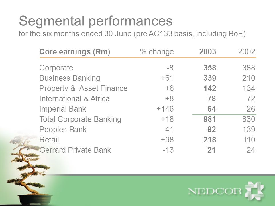 Core earnings (Rm)% change20032002 Corporate-8358388 Business Banking+61339210 Property & Asset Finance+6142134 International & Africa+87872 Imperial Bank+1466426 Total Corporate Banking+18981830 Peoples Bank-4182139 Retail+98218110 Gerrard Private Bank-132124 for the six months ended 30 June (pre AC133 basis, including BoE) Segmental performances