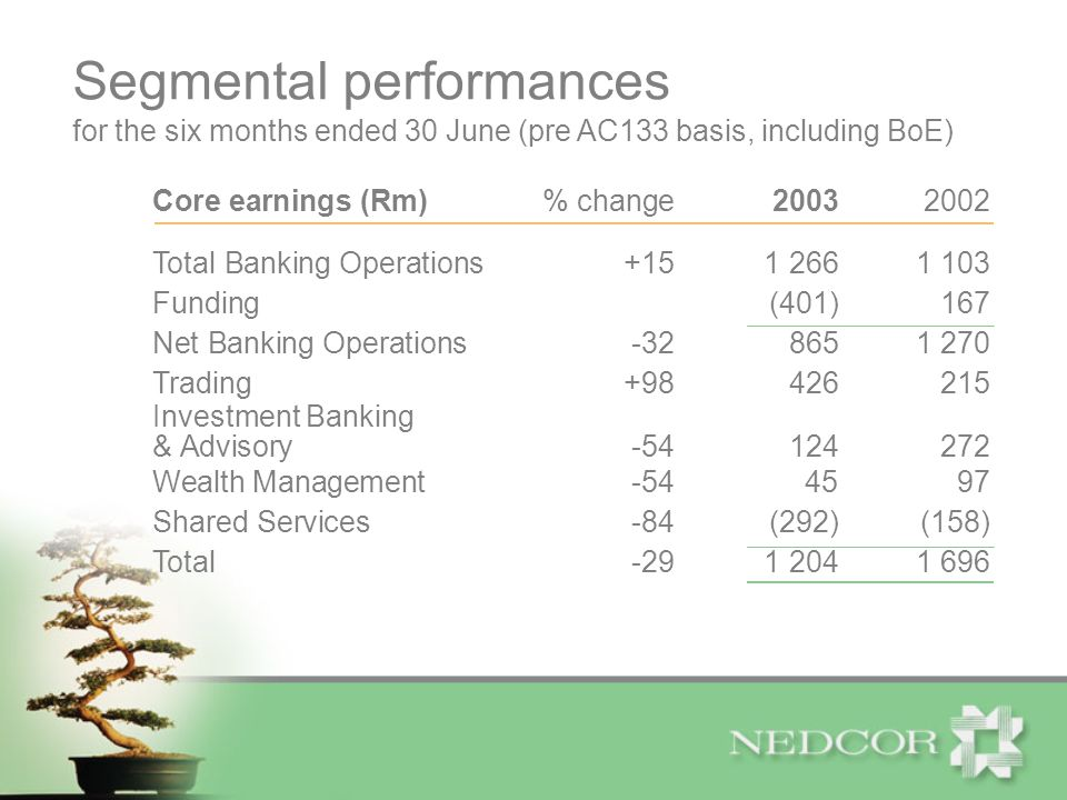 Core earnings (Rm)% change20032002 Total Banking Operations+151 2661 103 Funding(401)167 Net Banking Operations-328651 270 Trading+98426215 Investment Banking & Advisory-54124272 Wealth Management-544597 Shared Services-84(292)(158) Total-291 2041 696 for the six months ended 30 June (pre AC133 basis, including BoE) Segmental performances
