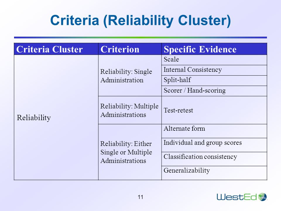 11 Criteria (Reliability Cluster) Criteria ClusterCriterionSpecific Evidence Reliability Reliability: Single Administration Scale Internal Consistency Split-half Scorer / Hand-scoring Reliability: Multiple Administrations Test-retest Reliability: Either Single or Multiple Administrations Alternate form Individual and group scores Classification consistency Generalizability