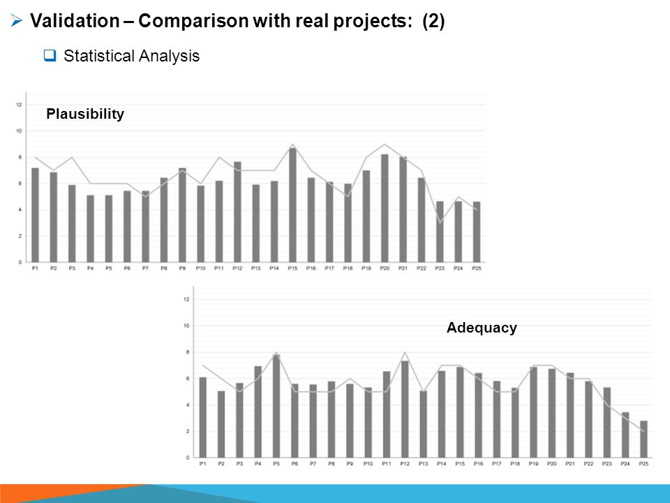  Validation – Comparison with real projects: (2)  Statistical Analysis Plausibility Adequacy