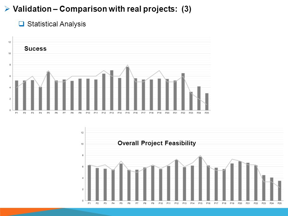  Validation – Comparison with real projects: (3)  Statistical Analysis Sucess Overall Project Feasibility