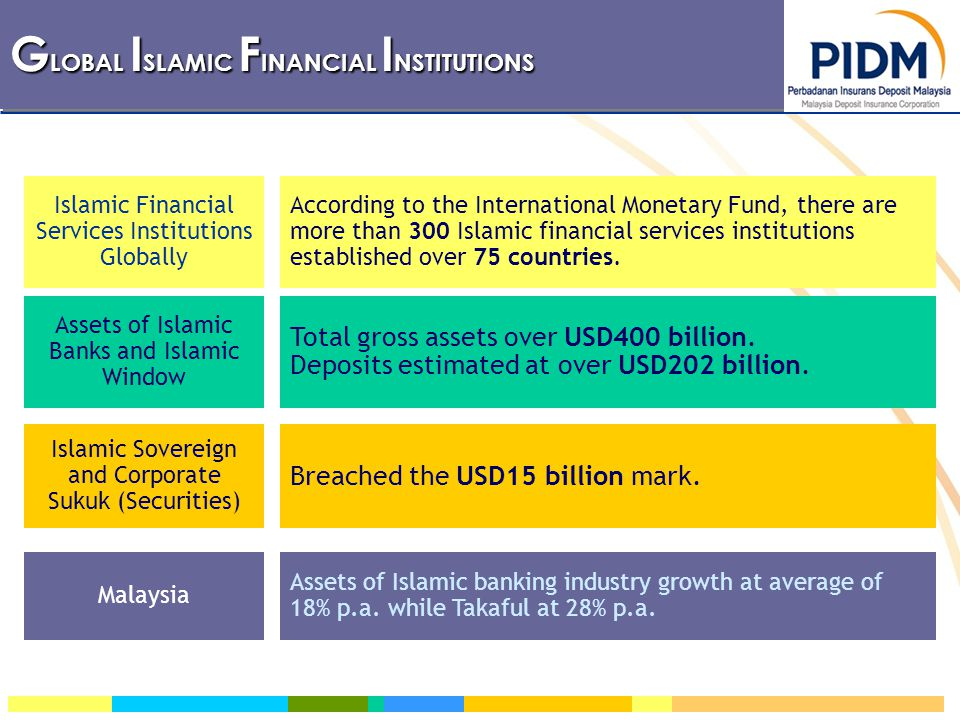 Islamic Financial Services Institutions Globally Assets of Islamic Banks and Islamic Window Islamic Sovereign and Corporate Sukuk (Securities) According to the International Monetary Fund, there are more than 300 Islamic financial services institutions established over 75 countries.