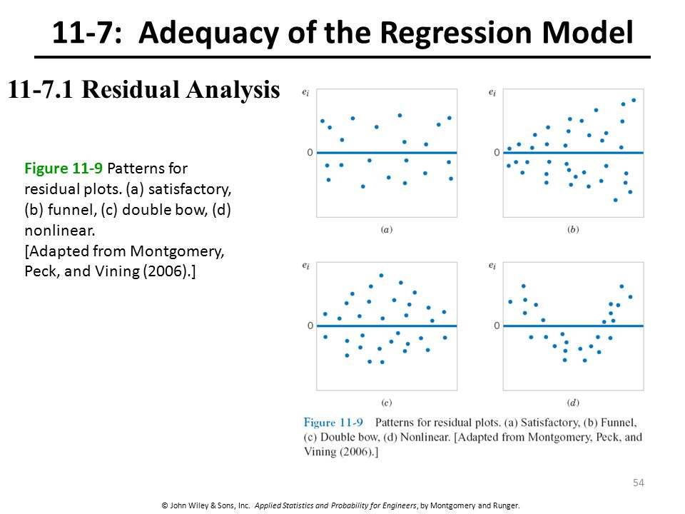 © John Wiley & Sons, Inc. Applied Statistics and Probability for Engineers, by Montgomery and Runger. 11-7: Adequacy of the Regression Model 11-7.1 Re