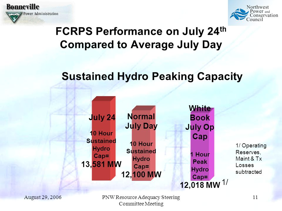 August 29, 2006PNW Resource Adequacy Steering Committee Meeting 11 FCRPS Performance on July 24 th Compared to Average July Day July 24 10 Hour Sustained Hydro Cap= 13,581 MW Sustained Hydro Peaking Capacity Normal July Day 10 Hour Sustained Hydro Cap= 12,100 MW White Book July Op Cap 1 Hour Peak Hydro Cap= 12,018 MW 1/ 1/ Operating Reserves, Maint & Tx Losses subtracted