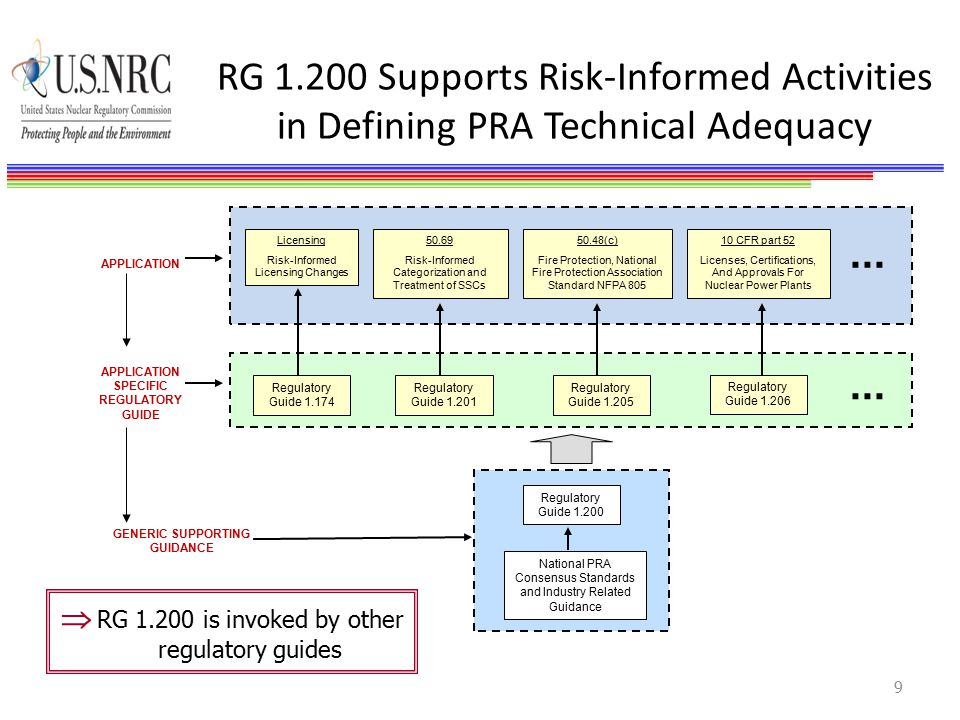 RG 1.200 Supports Risk-Informed Activities in Defining PRA Technical Adequacy 9 Licensing Risk-Informed Licensing Changes 50.69 Risk-Informed Categorization and Treatment of SSCs 50.48(c) Fire Protection, National Fire Protection Association Standard NFPA 805 10 CFR part 52 Licenses, Certifications, And Approvals For Nuclear Power Plants...