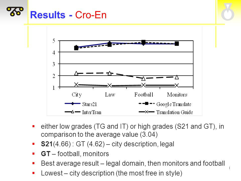 I Results - Cro-En  either low grades (TG and IT) or high grades (S21 and GT), in comparison to the average value (3.04)  S21(4.66) : GT (4.62) – city description, legal  GT – football, monitors  Best average result – legal domain, then monitors and football  Lowest – city description (the most free in style)