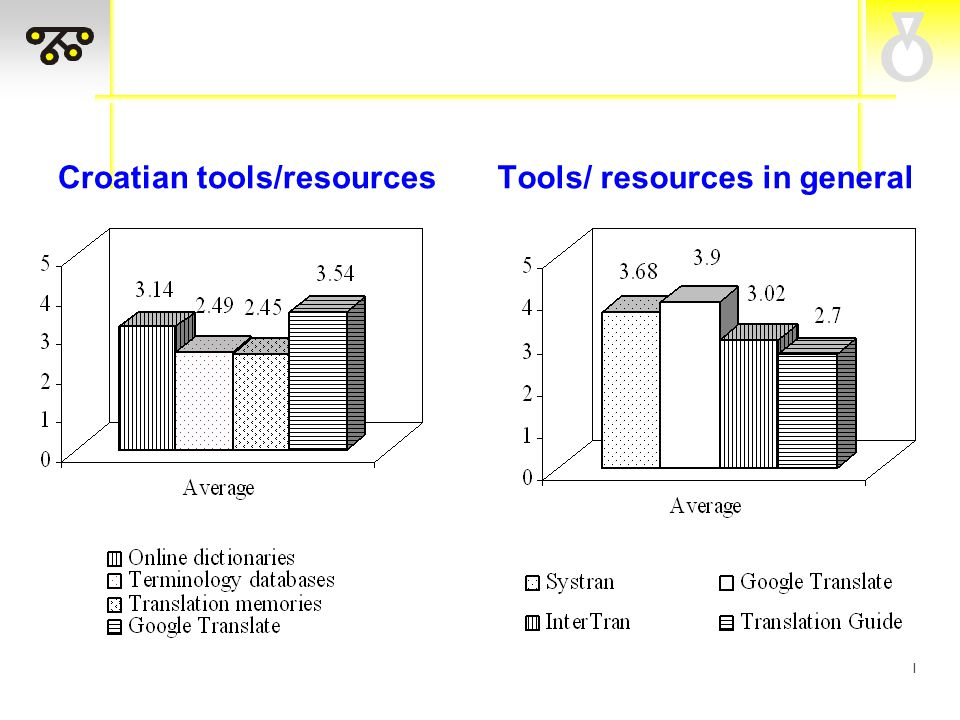 I Desirable tools/ resources of appropriate quality