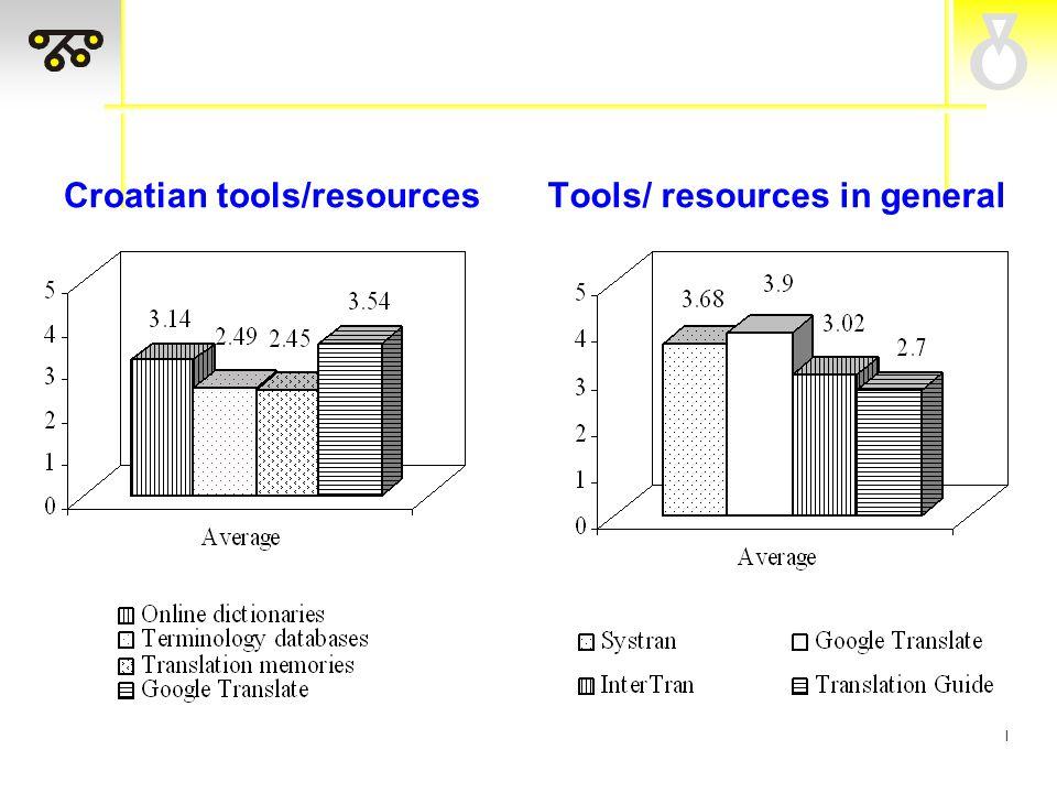I Croatian tools/resourcesTools/ resources in general