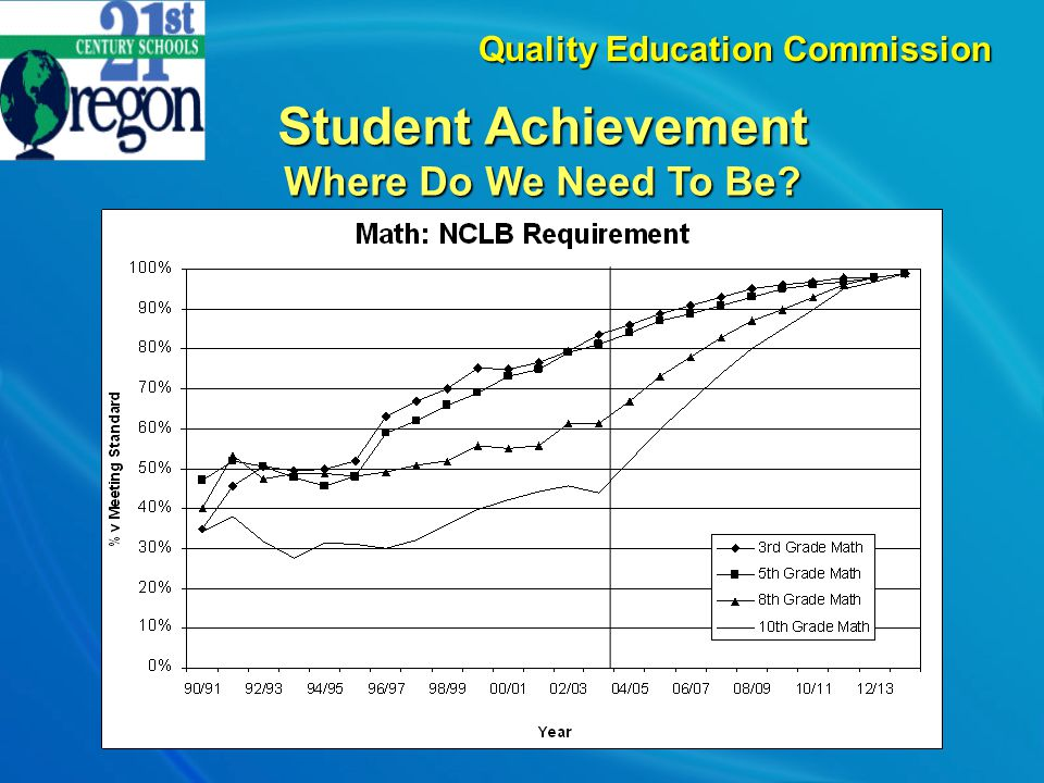 Student Achievement Where Do We Need To Be? Quality Education Commission