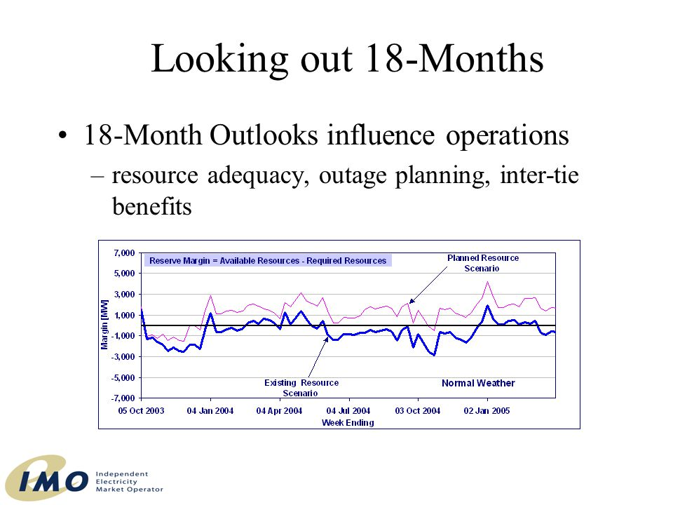 18-Month Outlooks influence operations –resource adequacy, outage planning, inter-tie benefits Looking out 18-Months