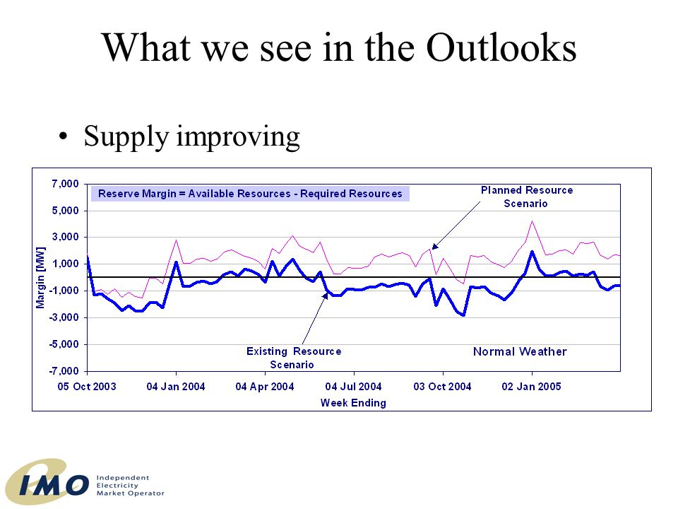 What we see in the Outlooks Supply improving