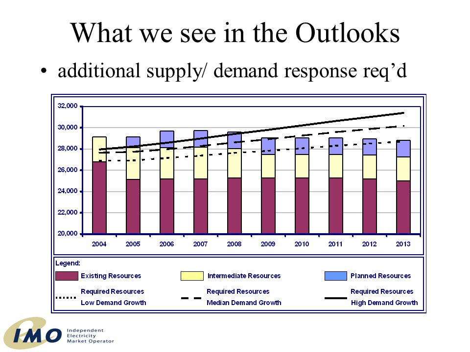 What we see in the Outlooks additional supply/ demand response req'd