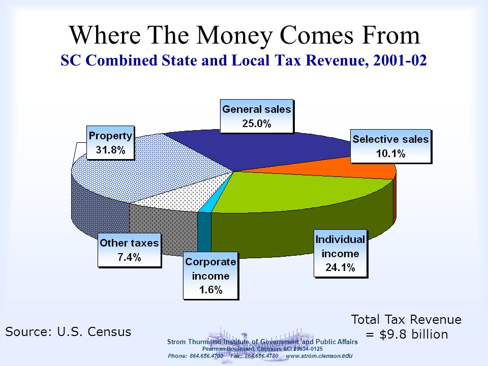 Where The Money Comes From SC Combined State and Local Tax Revenue, 2001-02 Strom Thurmond Institute of Government and Public Affairs Pearman Boulevar
