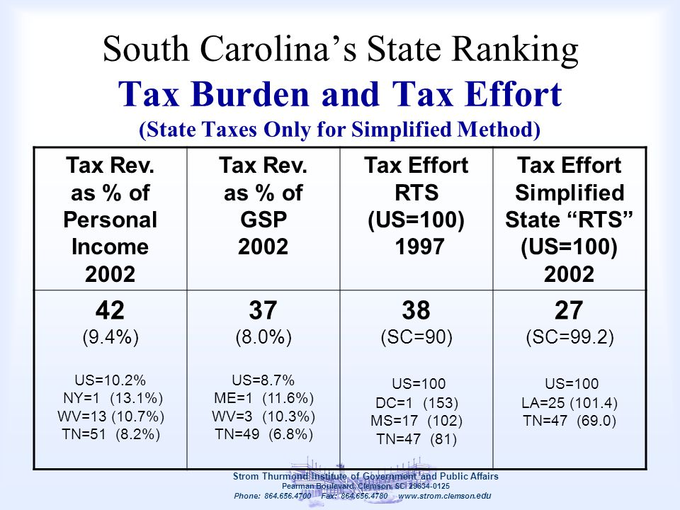 South Carolina's State Ranking Tax Burden and Tax Effort (State Taxes Only for Simplified Method) Strom Thurmond Institute of Government and Public Af