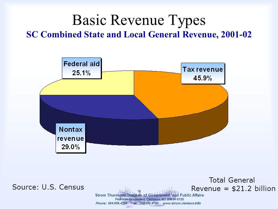 Basic Revenue Types SC Combined State and Local General Revenue, 2001-02 Strom Thurmond Institute of Government and Public Affairs Pearman Boulevard,