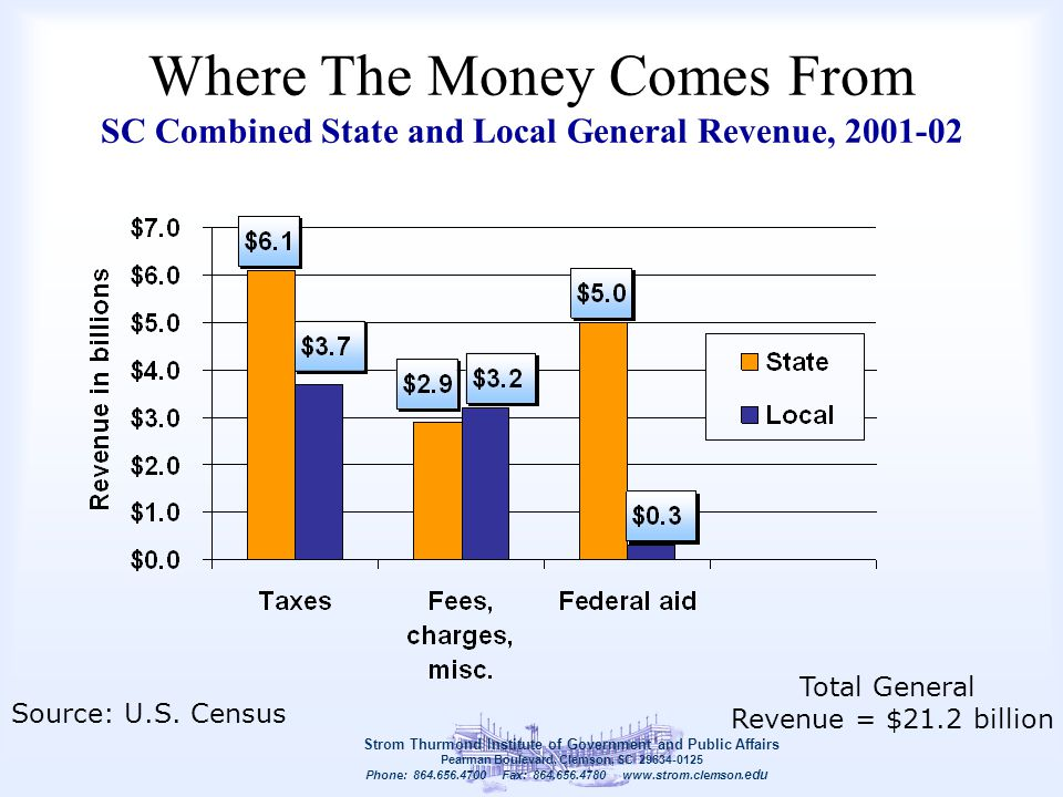 Where The Money Comes From SC Combined State and Local General Revenue, 2001-02 Strom Thurmond Institute of Government and Public Affairs Pearman Boul