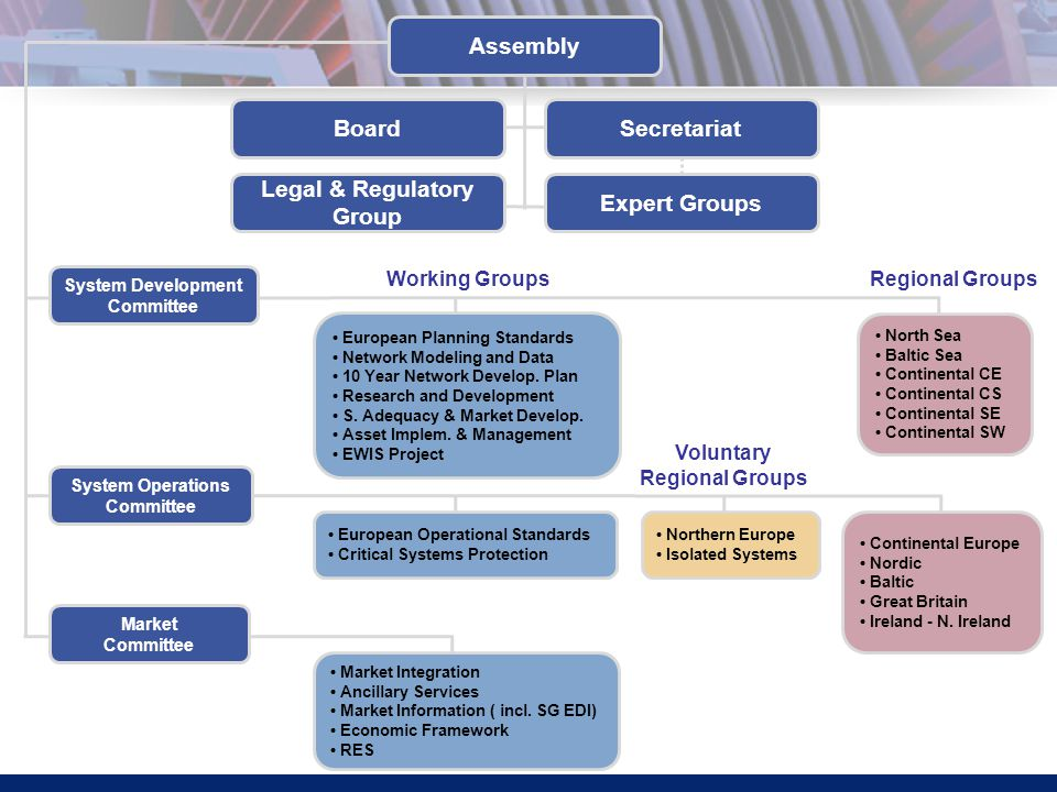 Assembly BoardSecretariat System Development Committee System Operations Committee European Planning Standards Network Modeling and Data 10 Year Network Develop.
