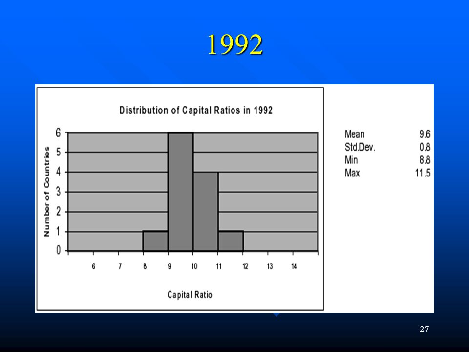 26 The Early Experience of the Old Basle Capital Adequacy Framework: 1988