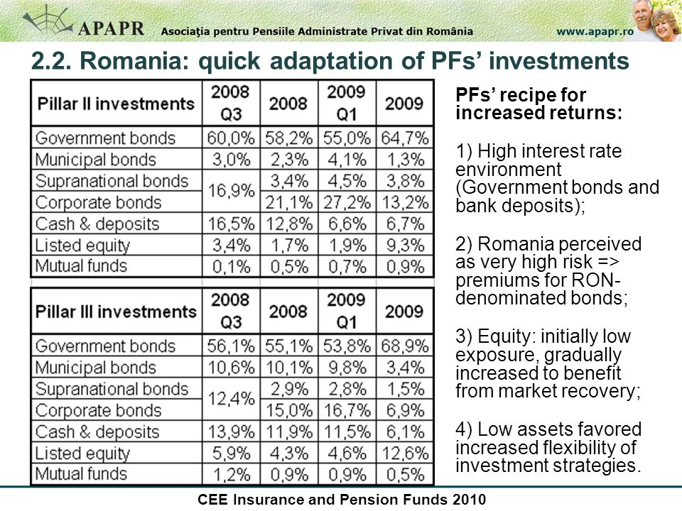 2.2. Romania: quick adaptation of PFs' investments PFs' recipe for increased returns: 1) High interest rate environment (Government bonds and bank dep