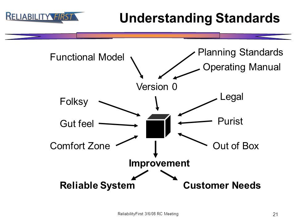 ReliabilityFirst 3/6/08 RC Meeting 21 Understanding Standards Legal Purist Out of Box Folksy Gut feel Comfort Zone Operating Manual Planning Standards Version 0 Improvement Functional Model Reliable SystemCustomer Needs