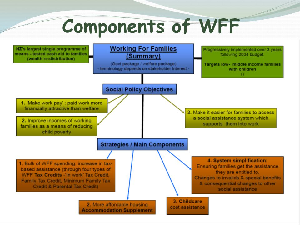Components of WFF