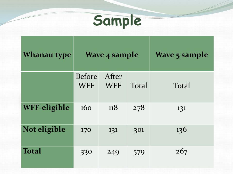 Sample Whanau typeWave 4 sampleWave 5 sample Before WFF After WFFTotal WFF-eligible160118278131 Not eligible170131301136 Total330249579267