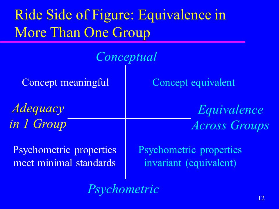 12 Ride Side of Figure: Equivalence in More Than One Group Conceptual Psychometric Adequacy in 1 Group Equivalence Across Groups Concept equivalent Ps