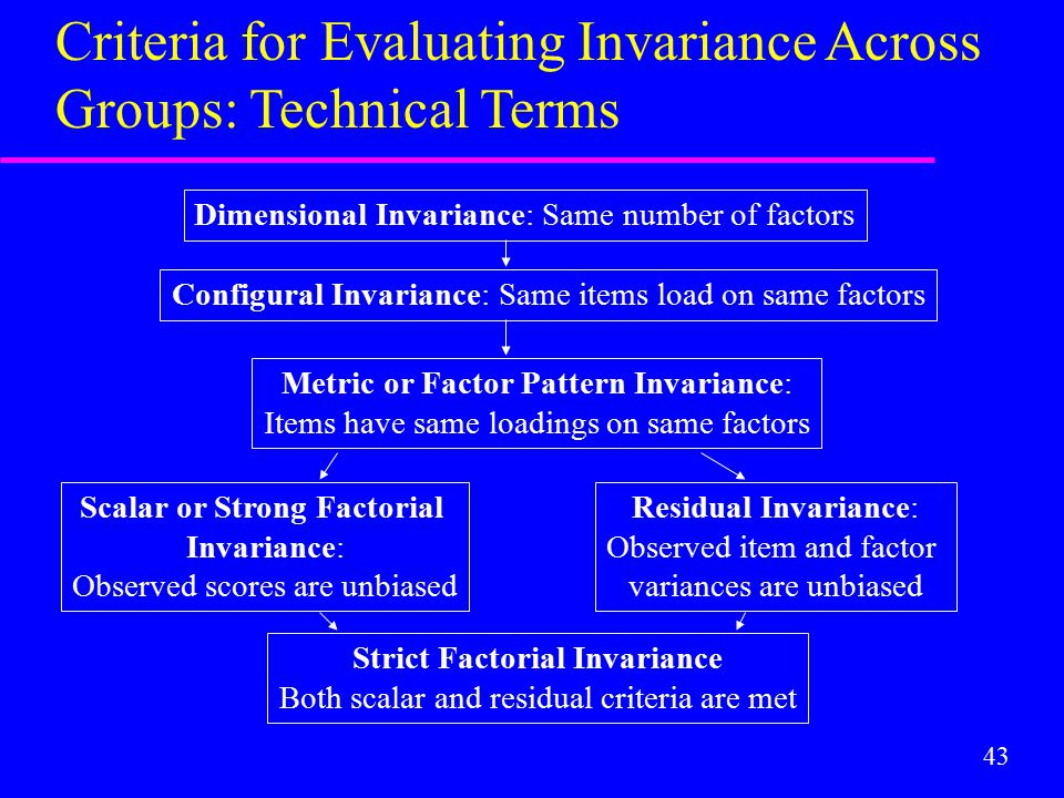 43 Dimensional Invariance: Same number of factors Configural Invariance: Same items load on same factors Metric or Factor Pattern Invariance: Items have same loadings on same factors Scalar or Strong Factorial Invariance: Observed scores are unbiased Residual Invariance: Observed item and factor variances are unbiased Strict Factorial Invariance Both scalar and residual criteria are met Criteria for Evaluating Invariance Across Groups: Technical Terms