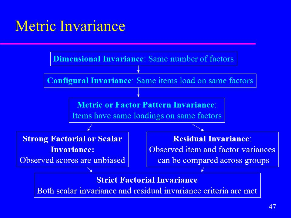 47 Dimensional Invariance: Same number of factors Configural Invariance: Same items load on same factors Metric or Factor Pattern Invariance: Items have same loadings on same factors Strong Factorial or Scalar Invariance: Observed scores are unbiased Residual Invariance: Observed item and factor variances can be compared across groups Strict Factorial Invariance Both scalar invariance and residual invariance criteria are met Metric Invariance