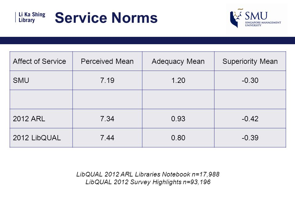Service Norms Affect of ServicePerceived MeanAdequacy MeanSuperiority Mean SMU7.191.20-0.30 2012 ARL7.340.93-0.42 2012 LibQUAL7.440.80-0.39 LibQUAL 2012 ARL Libraries Notebook n=17,988 LibQUAL 2012 Survey Highlights n=93,196