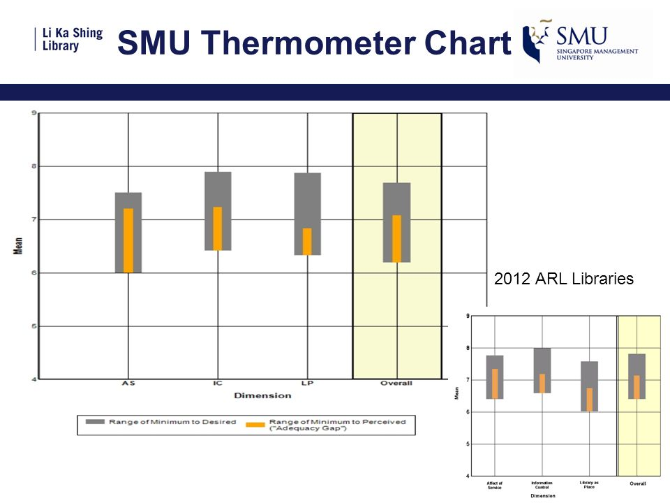 SMU Thermometer Chart 2012 ARL Libraries