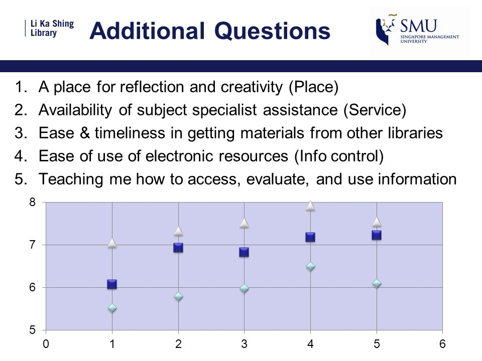 Additional Questions 1.A place for reflection and creativity (Place) 2.Availability of subject specialist assistance (Service) 3.Ease & timeliness in getting materials from other libraries 4.Ease of use of electronic resources (Info control) 5.Teaching me how to access, evaluate, and use information