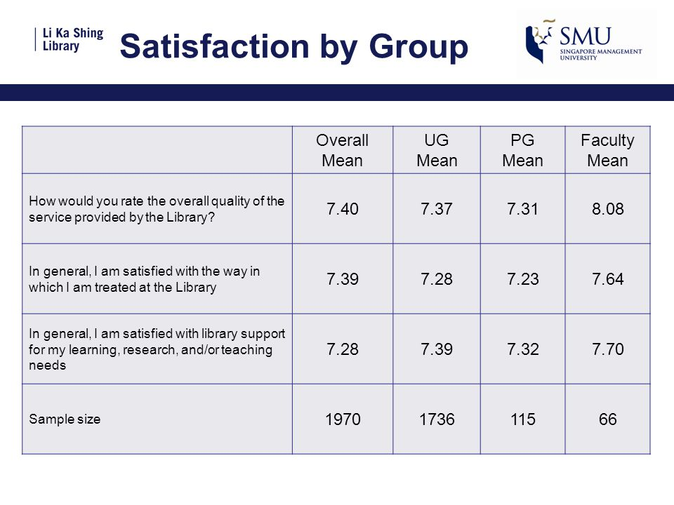 Satisfaction by Group Overall Mean UG Mean PG Mean Faculty Mean How would you rate the overall quality of the service provided by the Library? 7.407.3
