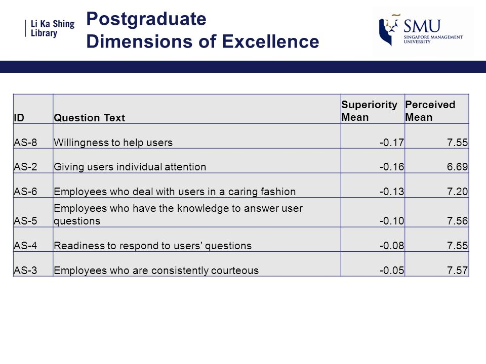 Postgraduate Dimensions of Excellence IDQuestion Text Superiority Mean Perceived Mean AS-8Willingness to help users-0.177.55 AS-2Giving users individual attention-0.166.69 AS-6Employees who deal with users in a caring fashion-0.137.20 AS-5 Employees who have the knowledge to answer user questions-0.107.56 AS-4Readiness to respond to users questions-0.087.55 AS-3Employees who are consistently courteous-0.057.57