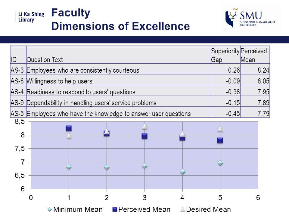 Faculty Dimensions of Excellence IDQuestion Text Superiority Gap Perceived Mean AS-3Employees who are consistently courteous0.268.24 AS-8Willingness t