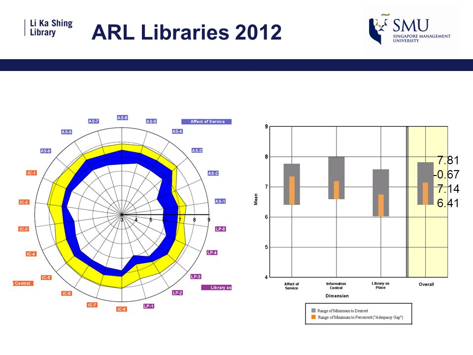 ARL Libraries 2012 7.81 -0.67 7.14 6.41