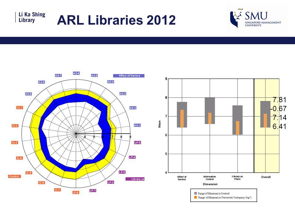 ARL Libraries 2012 7.81 -0.67 7.14 6.41