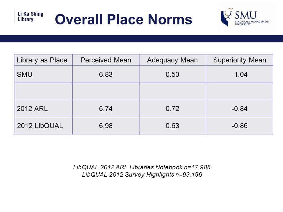 Overall Place Norms LibQUAL 2012 ARL Libraries Notebook n=17,988 LibQUAL 2012 Survey Highlights n=93,196 Library as PlacePerceived MeanAdequacy MeanSuperiority Mean SMU6.830.50-1.04 2012 ARL6.740.72-0.84 2012 LibQUAL6.980.63-0.86
